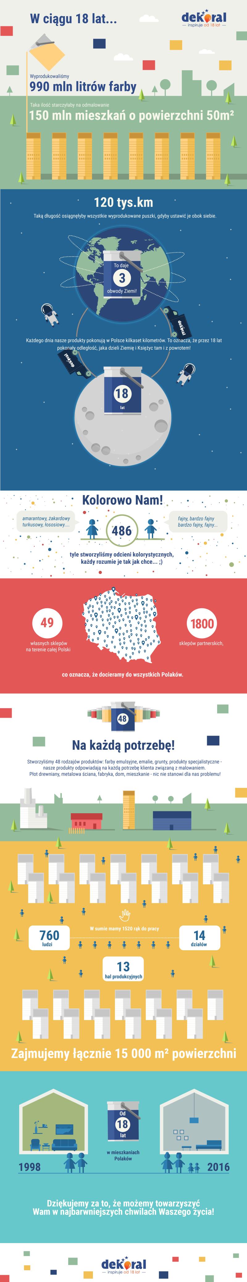 Infografika  - 18 urodziny farb Dekoral
