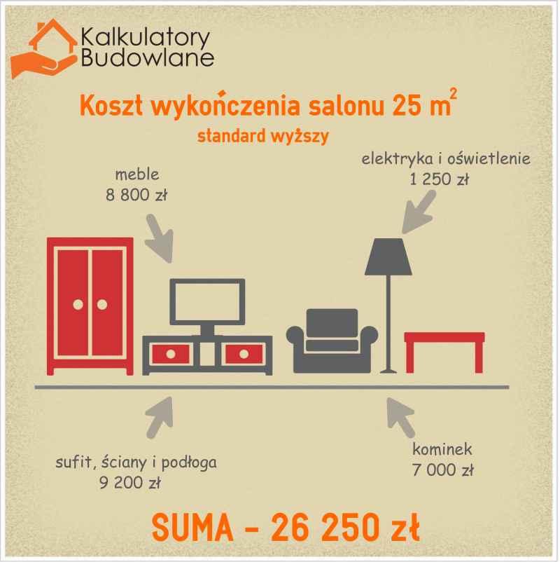 Kalkulatory Budowlane - koszt wykończenia i umeblowania salonu wynosi około 26 000 zł