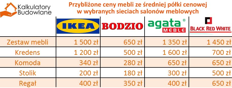 Porównanie cen wybranych typów produktow w największych sieciach salonów meblowych w Polsce, takich jak IKEA, Meble Bodzio, Black Red White i Meble Agata, ceny zestawów mebli do salonu, kredensów, stolików czy regałów