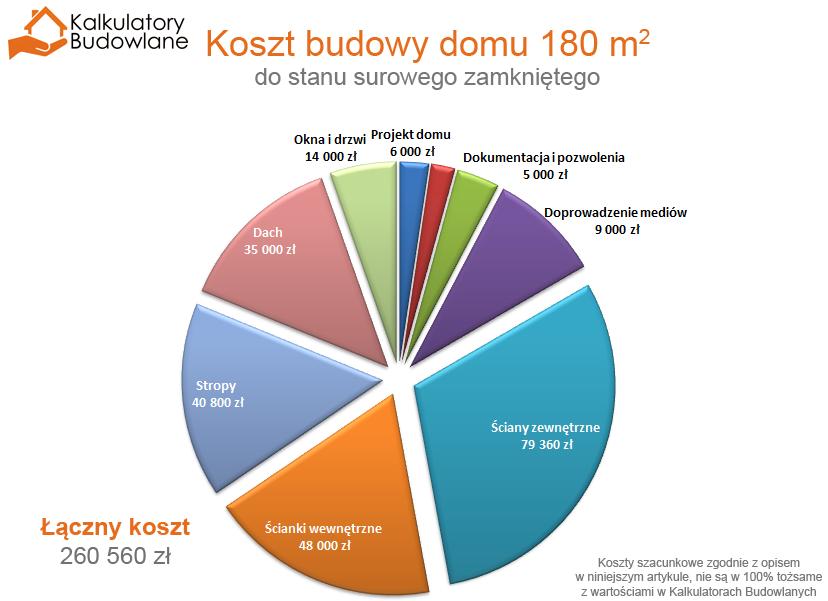 Koszt budowy domu piętrowego z piwnicą o powierzchni użytkowej 180 m2 do stanu surowego zamkniętego wynosi około 191 900 zł