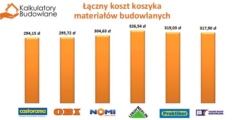 Podsumowanie porównania koszyka cenowego materiałów budowlanych w największych polskich marketach