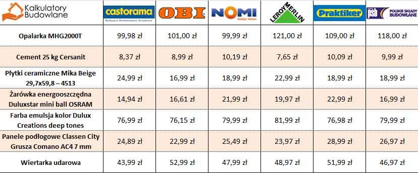 Prównanie ceny 8 materiałów budowlanych wskazanych powyżej