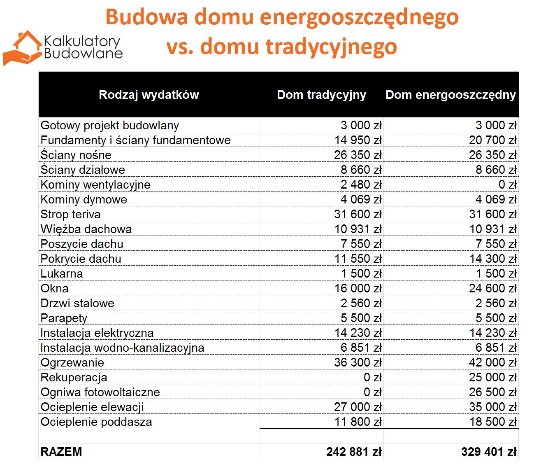 Szczegółowowy kosztorys domu energooszczędnego w porównaniu do domu zbudowanego w tradycyjnej technolgii