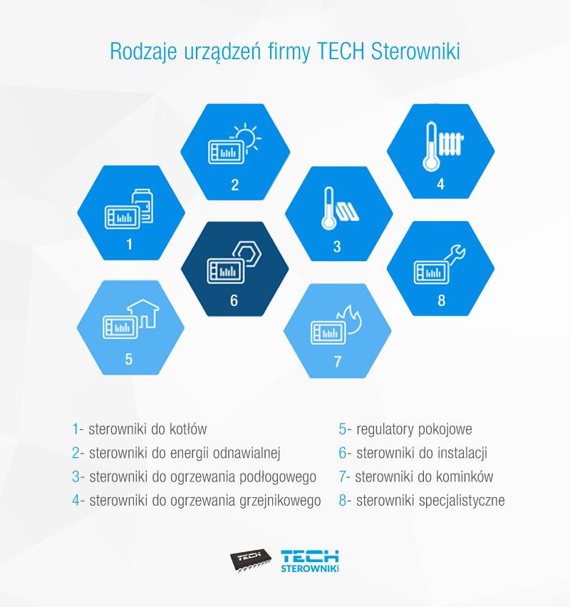 Rodzaje urządzeń firmy TECH sterowniki