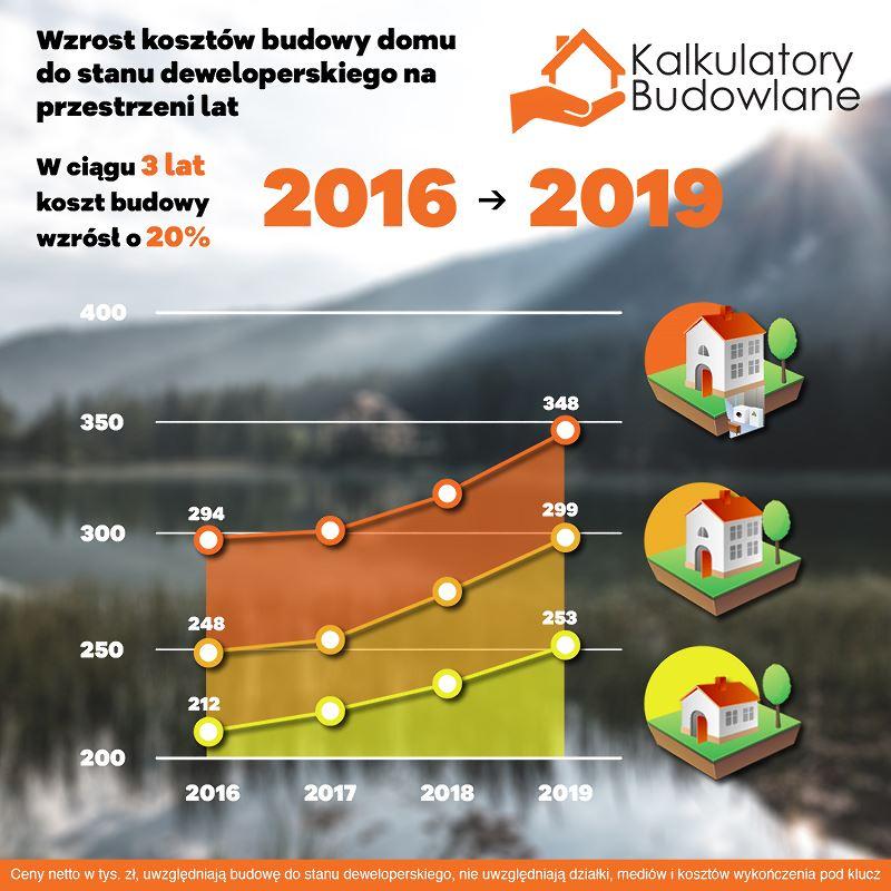 Koszt budowy domu w ciągu ostatnich trzech lat - od roku 2016 do 2019 wzrósł o prawie 20%