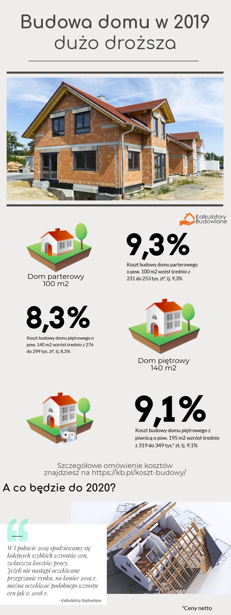 Koszty budowy domu 2019 w porównaniu do 2018 - ceny wzrosły średnio o 8.3-9.3%