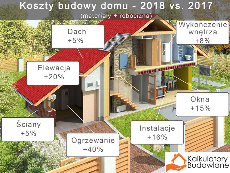 Koszty budowy domu 2018 vs 2017