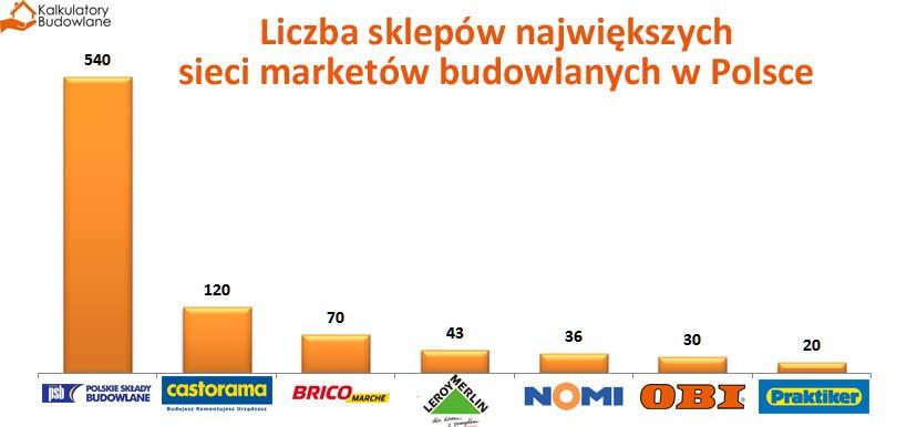 Liczba marketów, którymi dysponują największe sieci sklepów z artykułami budowlanymi w Polsce