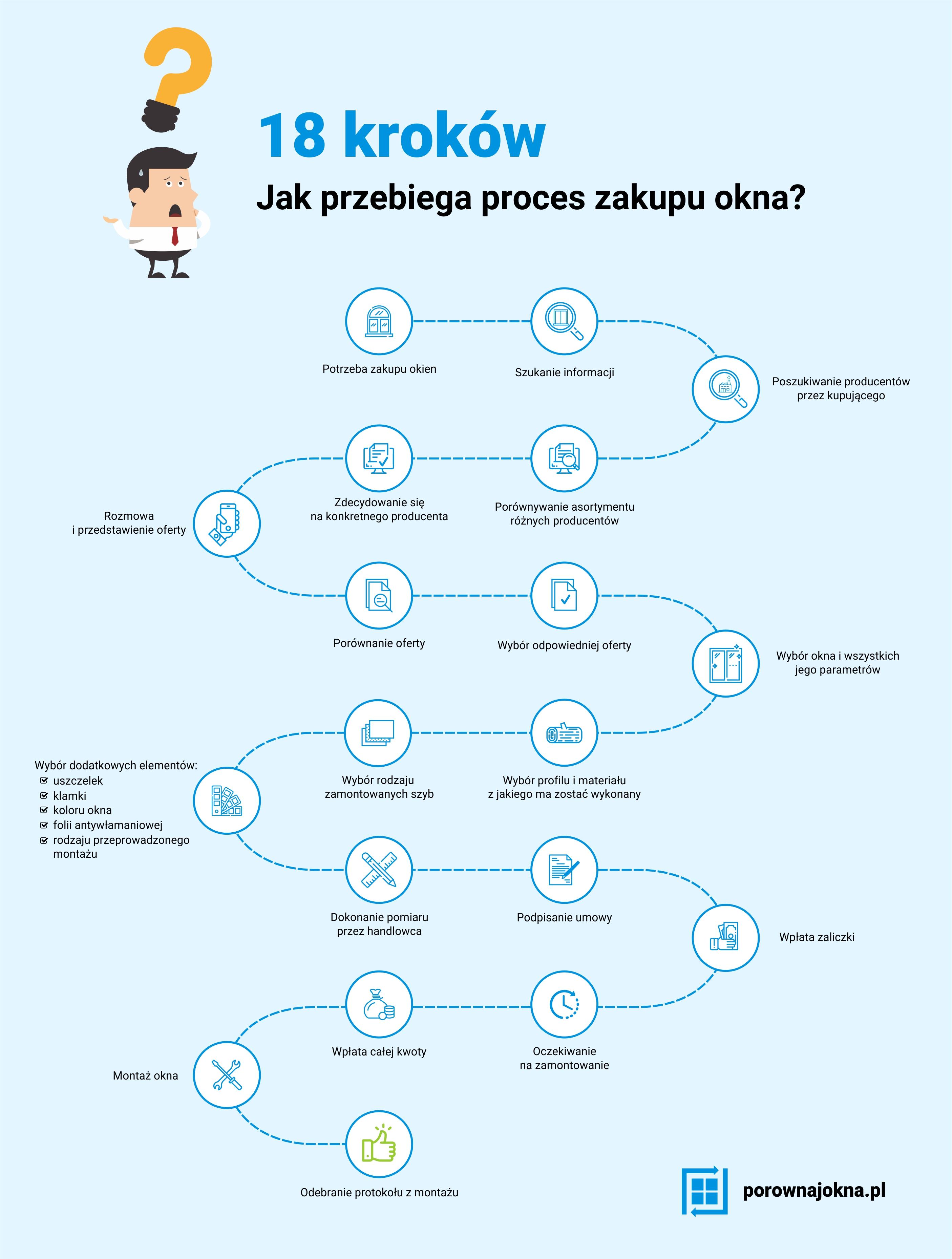 Proces zakupu okien
