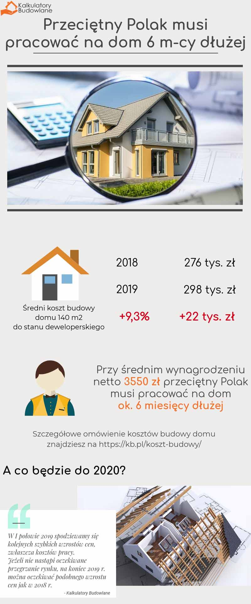 Przeciętny Polak musi odkładać na dom dodatkowe 6 miesięcy - tak szybko rosną ceny domów