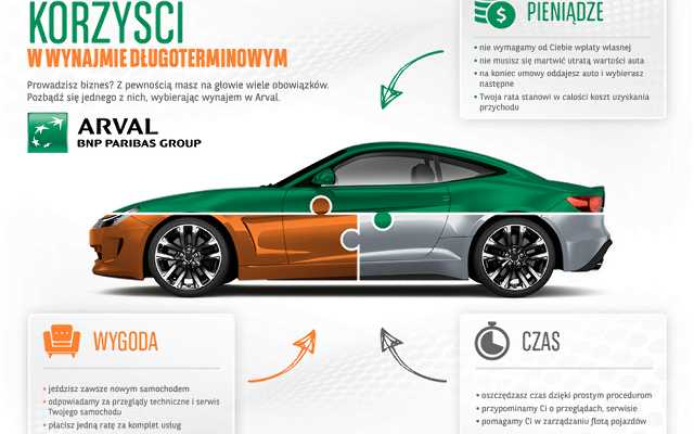 Właściciele małych i średnich firm przesiadają się do samochodów klasy premium. Hitem finansowania jest wynajem długoterminowy
