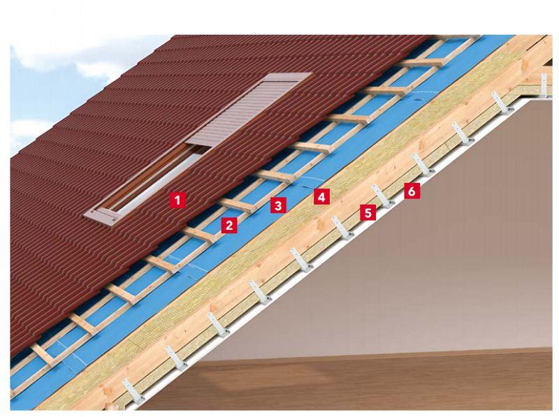Schemat izolacji dachu skośnego nad poddaszem użytkowym