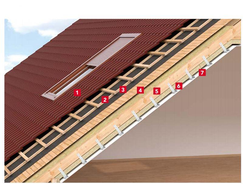 Schemat izolacji dachu - dach szczelny dla pary