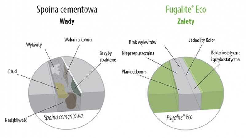 Fuga cementowa vs fugalite