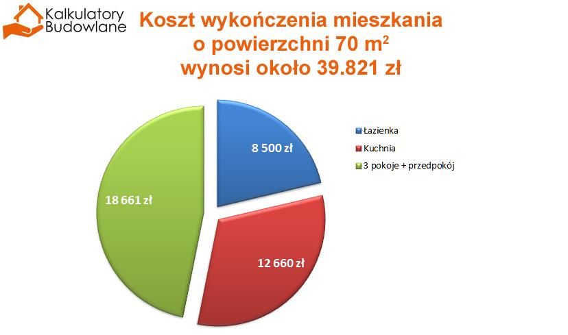 Wykres kołowy informujący, że koszt wykończenia całego mieszkania ze stanu deweloperskiego to koszt prawie 40 000 zł