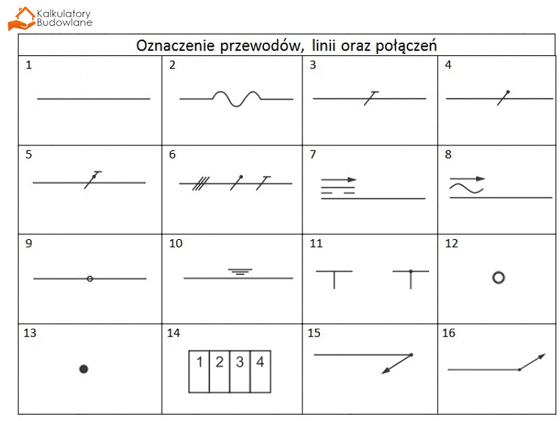 Oznaczenia przewodów linii oraz połączeń