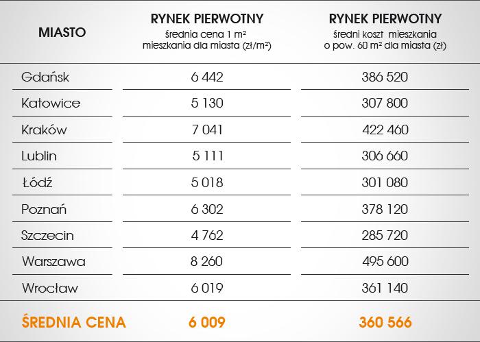 Zestawienie średnich cen ofertowych mieszkań z rynku pierwotnego, w wybranych miastach Polski