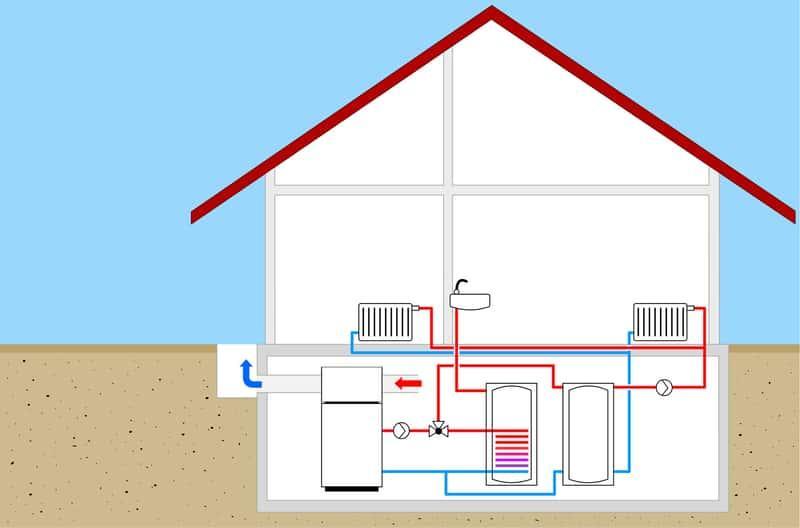 Bufor ciepła na schemacie projektu domu, a także zasada działania, schemat instalacji i zastosowanie buforów ciepła