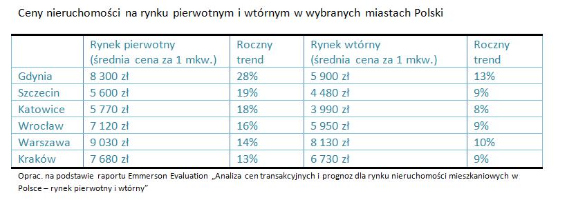 Ceny nieruchomości na rynku pierwotnym i wtórnym w wybranych miastach w Polsce