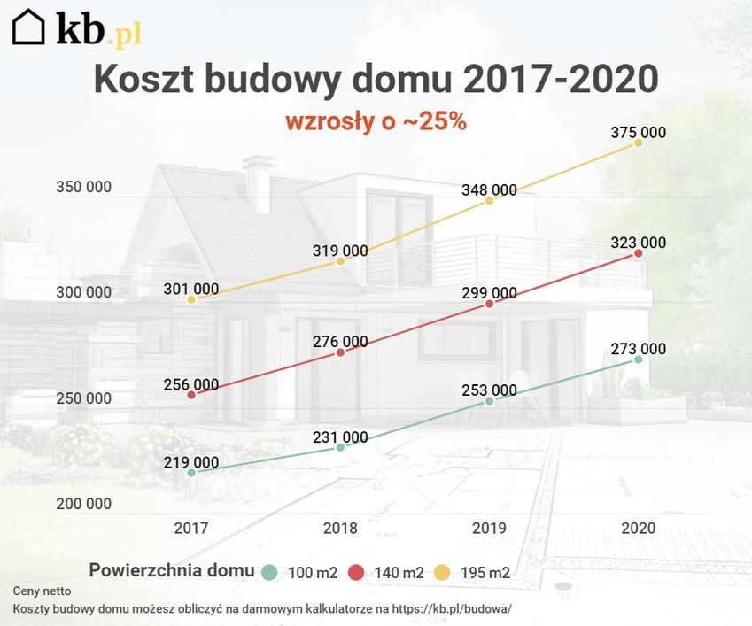 Koszt budowy domu w latach 2017-2020 wzrósł o ponad 25%