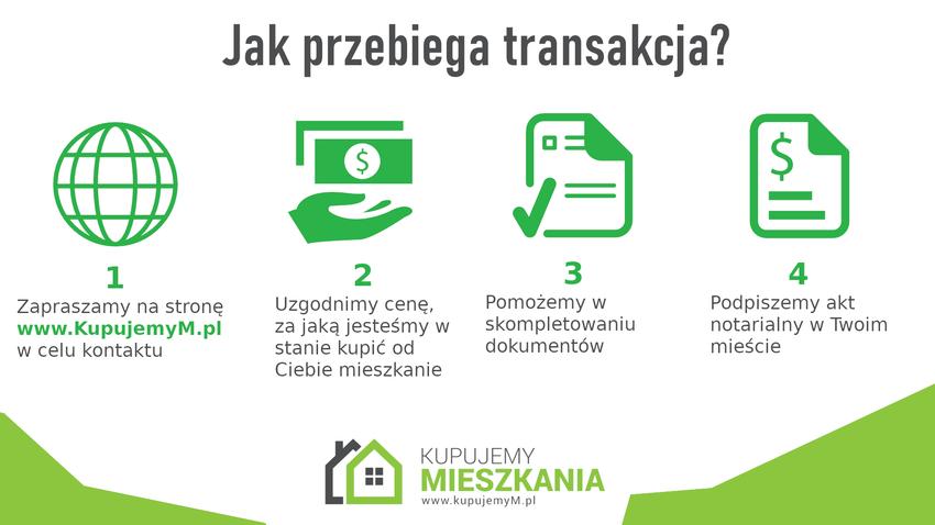 Na jakiej zasadzie działa skup nieruchomości?
