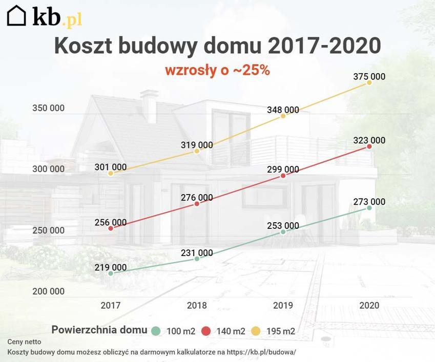 Wzrost kosztów budowy domu w latach 2017-2021 wyniósł ponad 25