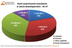 Kupujemy mieszkanie deweloperskie - jak sprawdzić dewelopera i ile kosztuje wykończenie?